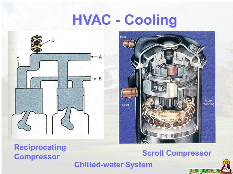 Reciprocating Compressor Scroll Compressor Chilled-water System HVAC - Cooling