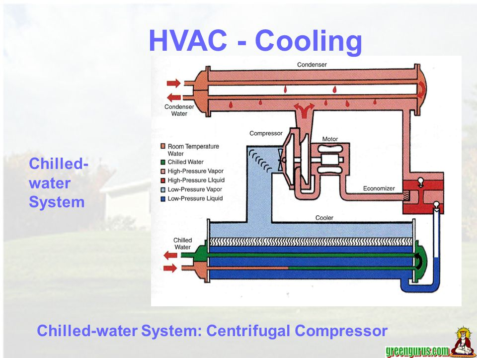 Chilled-water System: Centrifugal Compressor Chilled- water System HVAC - Cooling