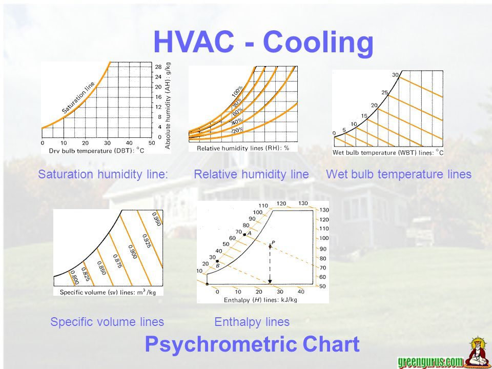 Saturation humidity line:Wet bulb temperature linesRelative humidity line Specific volume linesEnthalpy lines Psychrometric Chart HVAC - Cooling