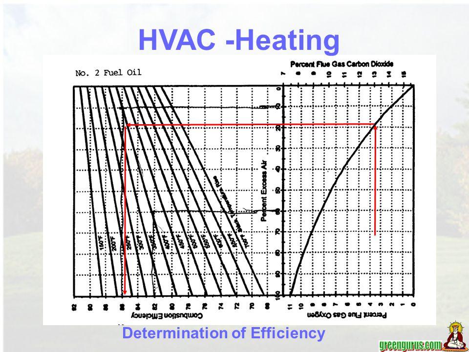 Determination of Efficiency HVAC -Heating