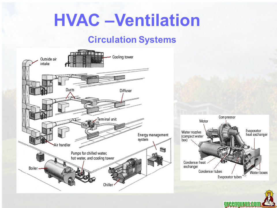 Circulation Systems HVAC –Ventilation