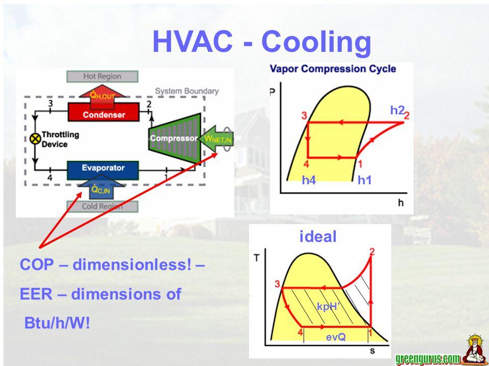 COP – dimensionless! – EER – dimensions of Btu/h/W! HVAC - Cooling ideal evQ kpH'