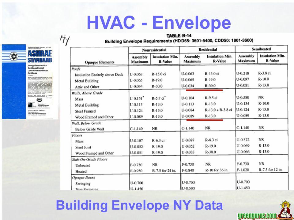 Building Envelope NY Data HVAC - Envelope