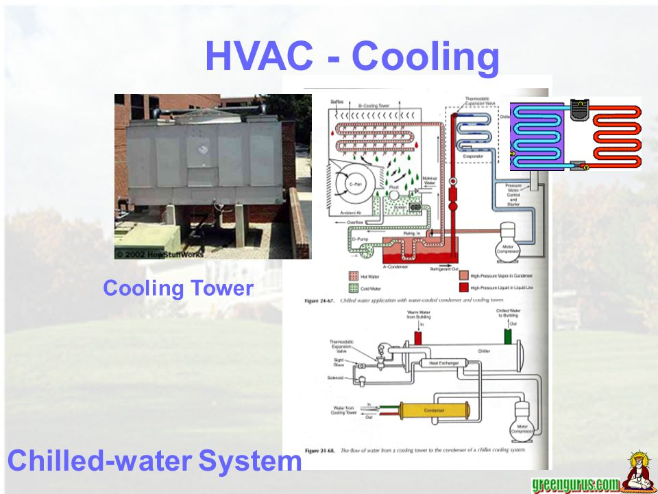 Circulation Systems Two Duct System HVAC –Ventilation