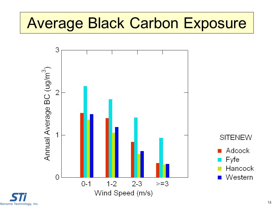 14 Average Black Carbon Exposure