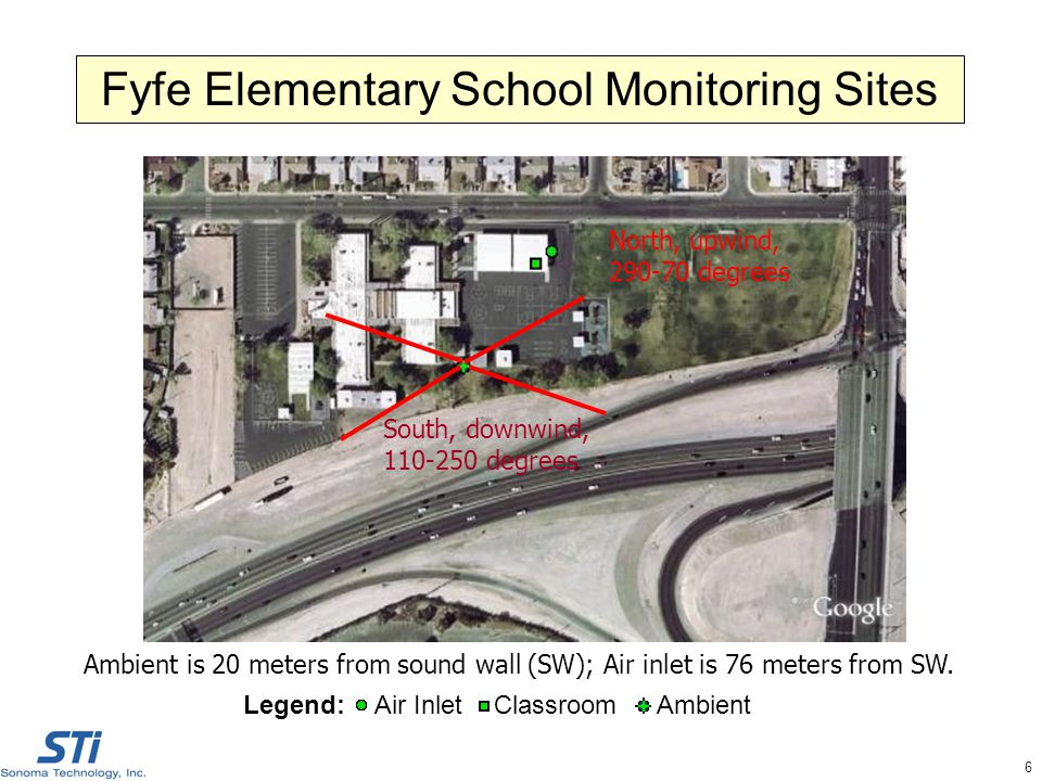 6 Fyfe Elementary School Monitoring Sites Legend: Air Inlet Classroom Ambient Ambient is 20 meters from sound wall (SW); Air inlet is 76 meters from SW.