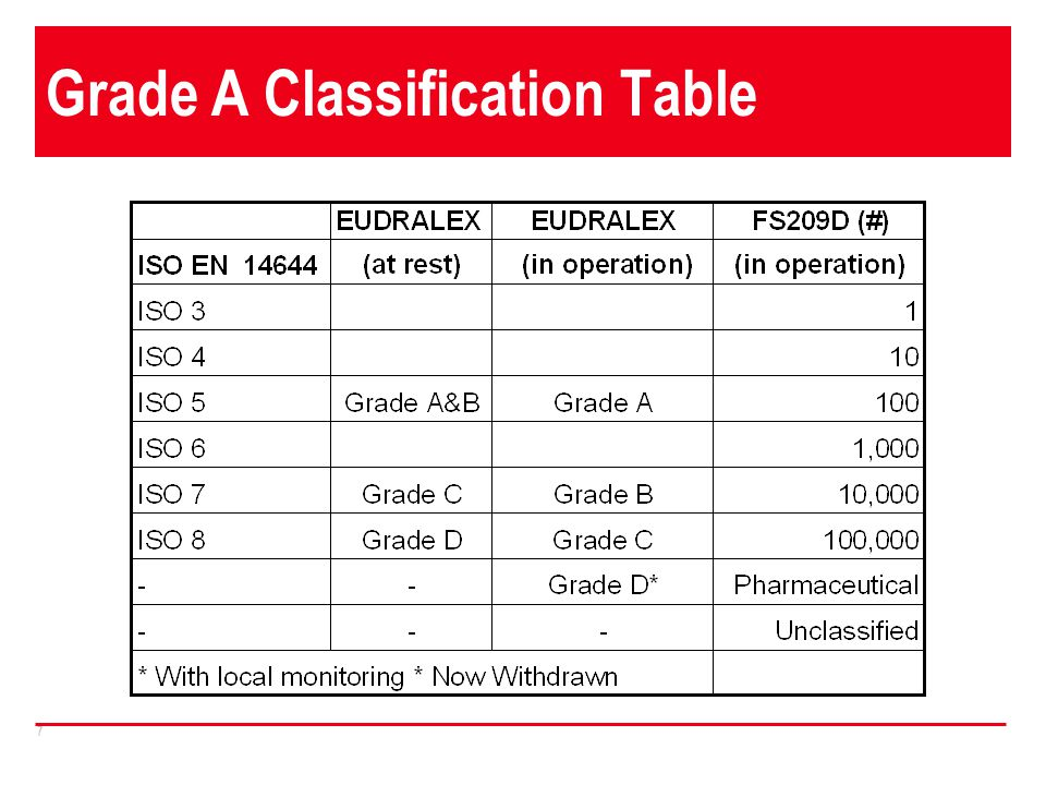 7 Grade A Classification Table