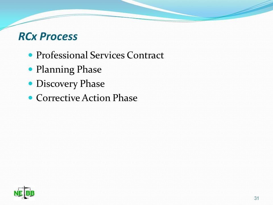 RCx Process NEBB Retro-Commissioning Matrix Φ Φ 30