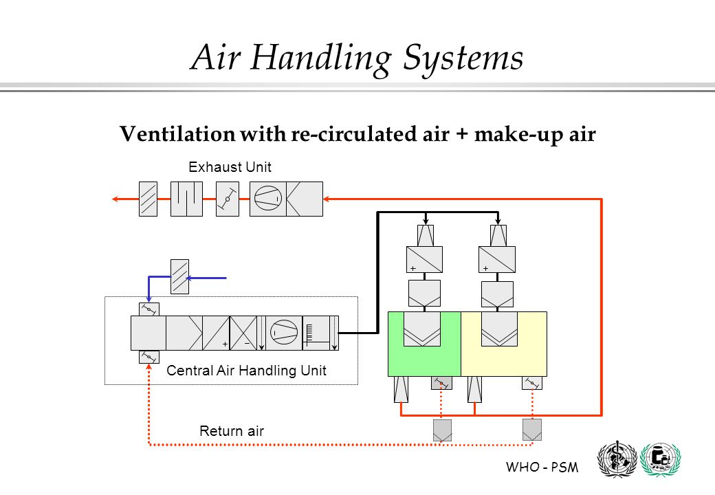 WHO - PSM Air Handling Systems Ventilation with re-circulated air + make-up air Central Air Handling Unit Return air Exhaust Unit