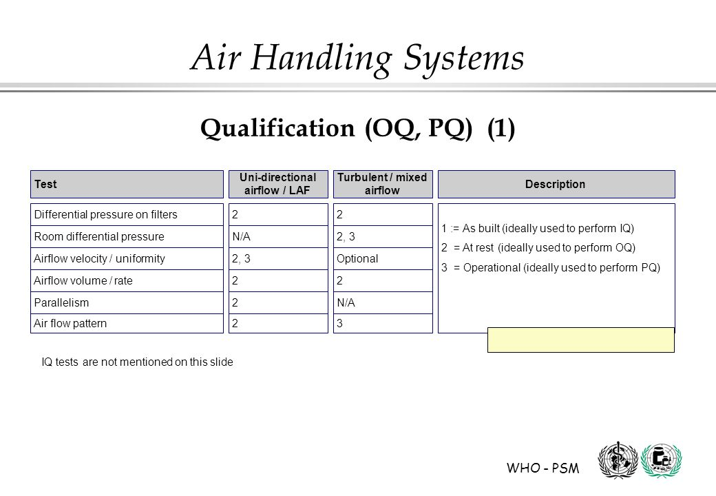 WHO - PSM Air Handling Systems Qualification (OQ, PQ) (1) Test Differential pressure on filters Turbulent / mixed airflow Description Uni-directional airflow / LAF Room differential pressure Airflow velocity / uniformity Airflow volume / rate Parallelism Air flow pattern 22 N/A2, 3 Optional 22 2N/A 23 1 := As built (ideally used to perform IQ) 2 = At rest (ideally used to perform OQ) 3 = Operational (ideally used to perform PQ) IQ tests are not mentioned on this slide