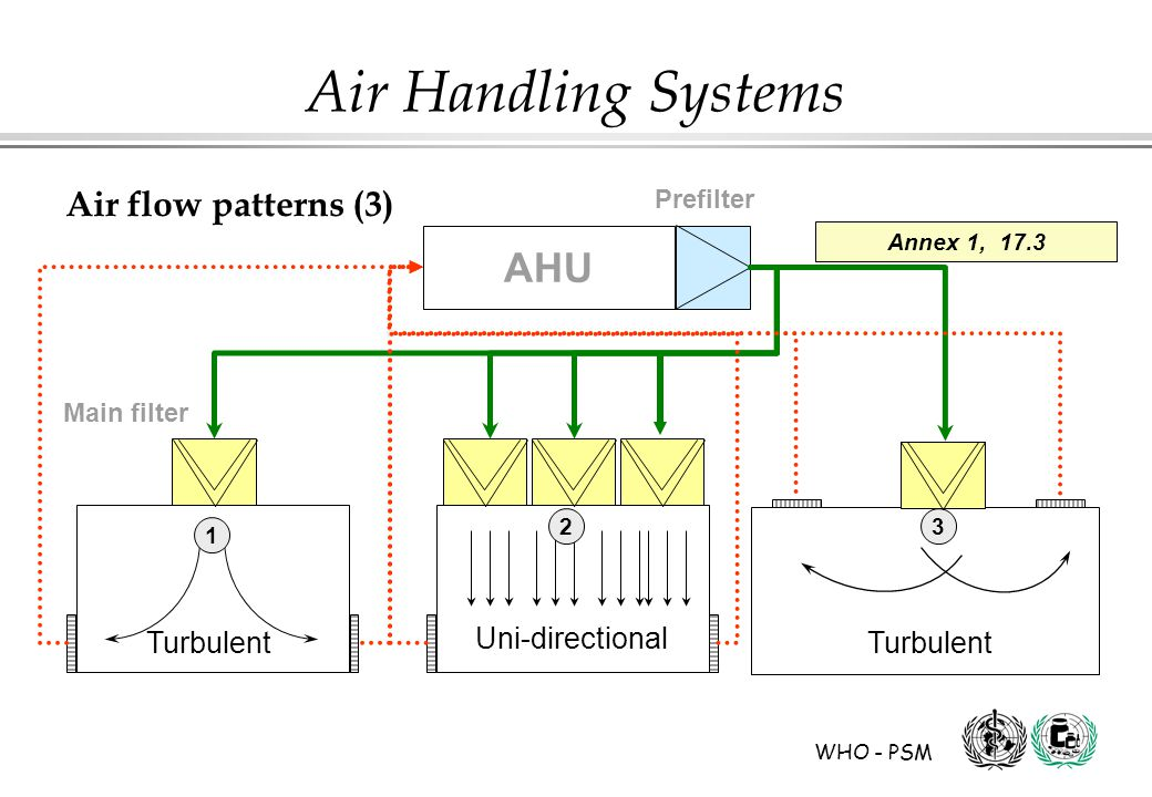 WHO - PSM Air Handling Systems Prefilter Air flow patterns (3) AHU Main filter Uni-directional Turbulent 1 23 Annex 1, 17.3