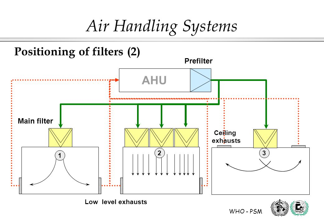 WHO - PSM Air Handling Systems Prefilter AHU Main filter 1 23 Low level exhausts Ceiling exhausts Positioning of filters (2)