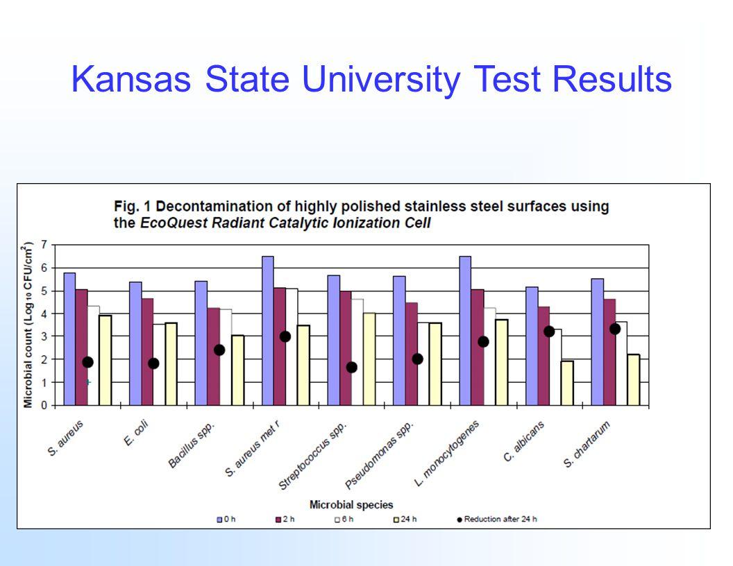 Kansas State University Test Results