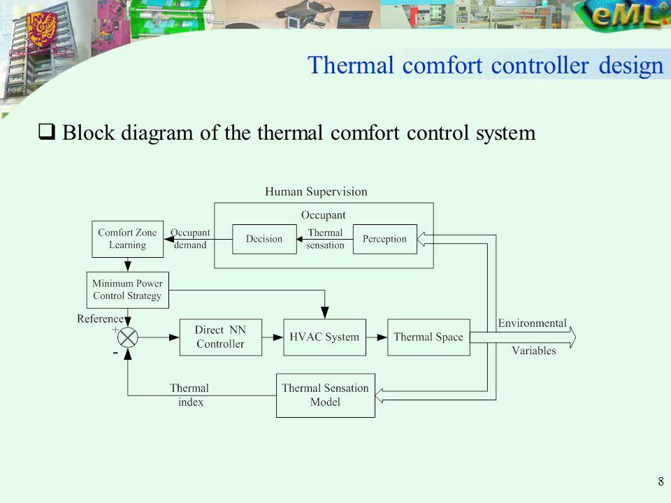 8  Block diagram of the thermal comfort control system Thermal comfort controller design