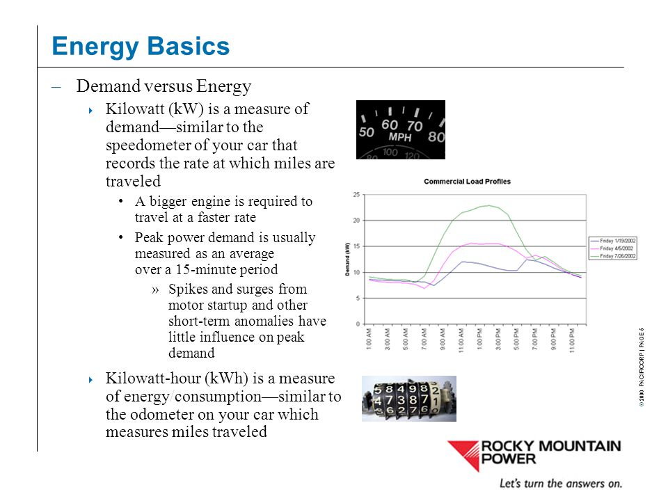 © 2000 PACIFICORP | PAGE 5 Energy Basics –Demand versus Energy  Kilowatt (kW) is a measure of demand—similar to the speedometer of your car that records the rate at which miles are traveled A bigger engine is required to travel at a faster rate Peak power demand is usually measured as an average over a 15-minute period »Spikes and surges from motor startup and other short-term anomalies have little influence on peak demand  Kilowatt-hour (kWh) is a measure of energy/consumption—similar to the odometer on your car which measures miles traveled