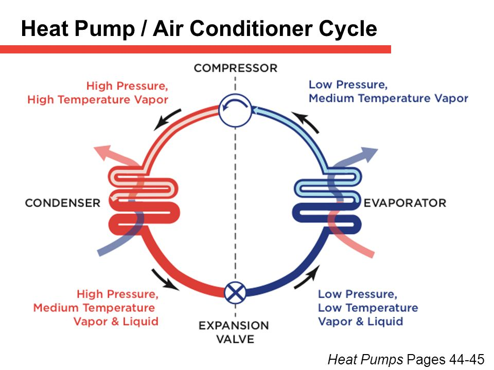 Heat Pump / Air Conditioner Cycle Heat Pumps Pages 44-45