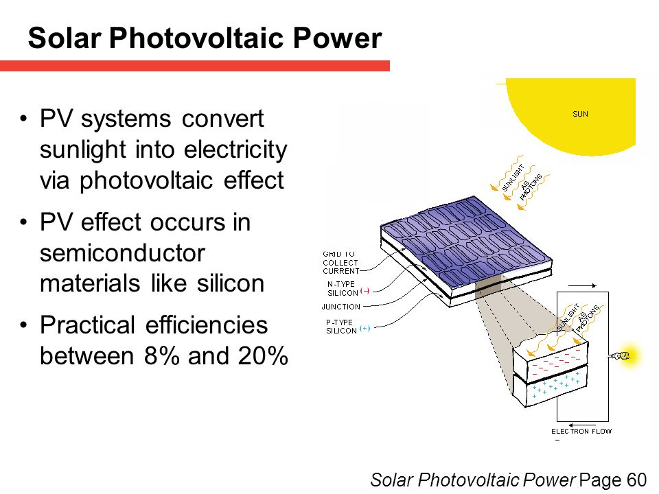 PV systems convert sunlight into electricity via photovoltaic effect PV effect occurs in semiconductor materials like silicon Practical efficiencies between 8% and 20% Solar Photovoltaic Power Page 60 Solar Photovoltaic Power