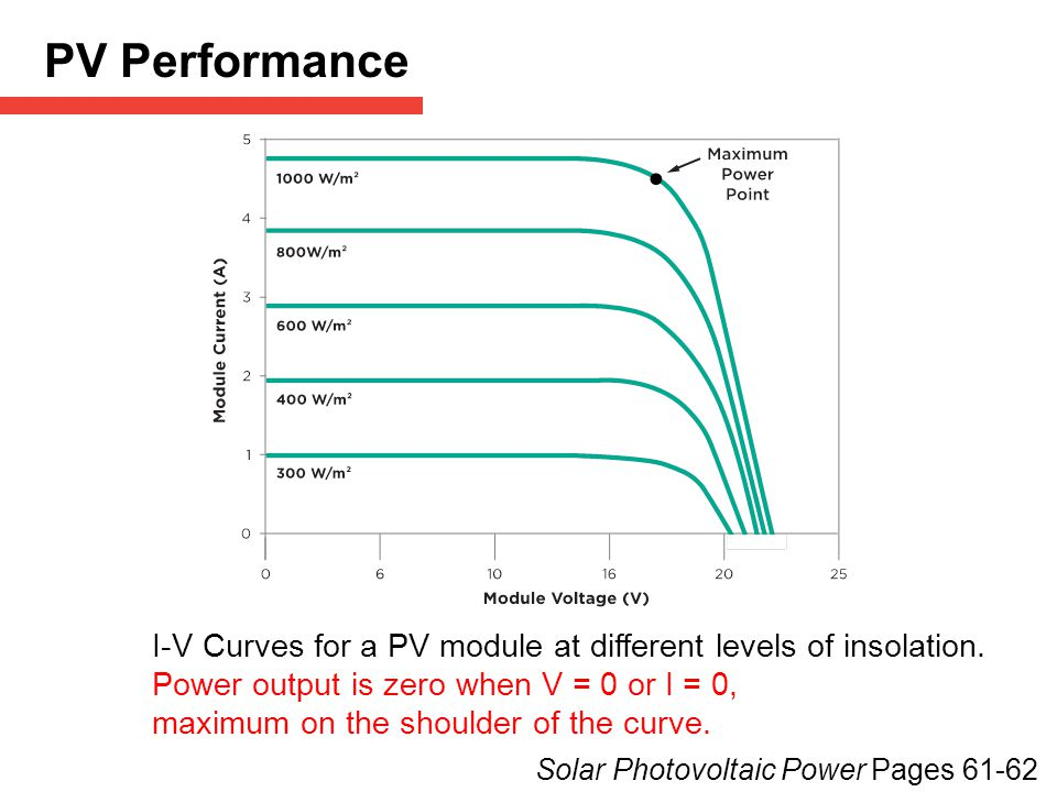 I-V Curves for a PV module at different levels of insolation.
