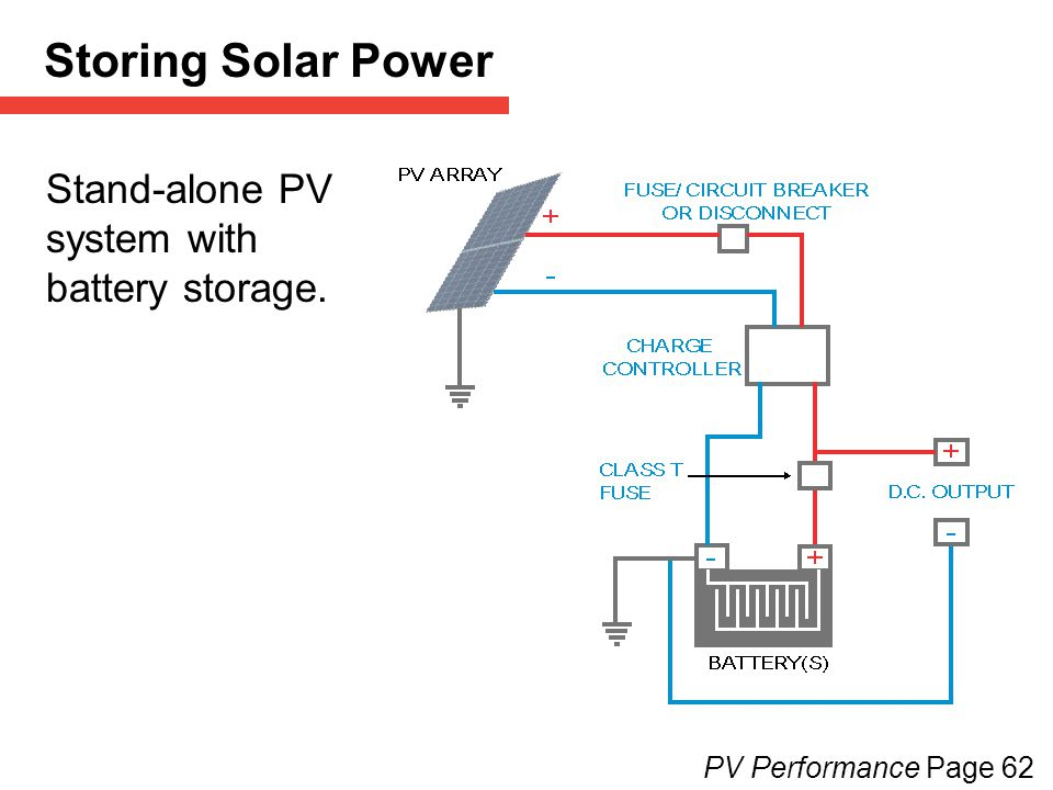 Stand-alone PV system with battery storage. PV Performance Page 62 Storing Solar Power