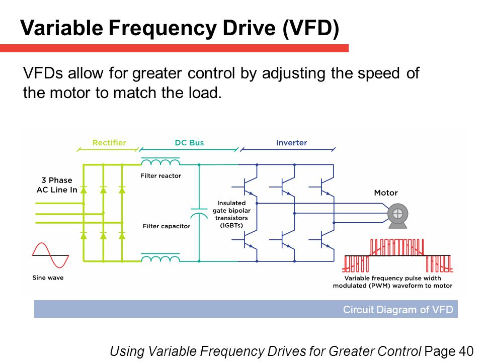 Variable Frequency Drive (VFD) VFDs allow for greater control by adjusting the speed of the motor to match the load.
