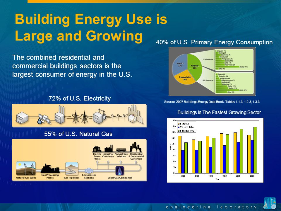 Building Energy Use is Large and Growing 40% of U.S. Primary Energy Consumption 72% of U.S. Electricity 55% of U.S. Natural Gas The combined residenti
