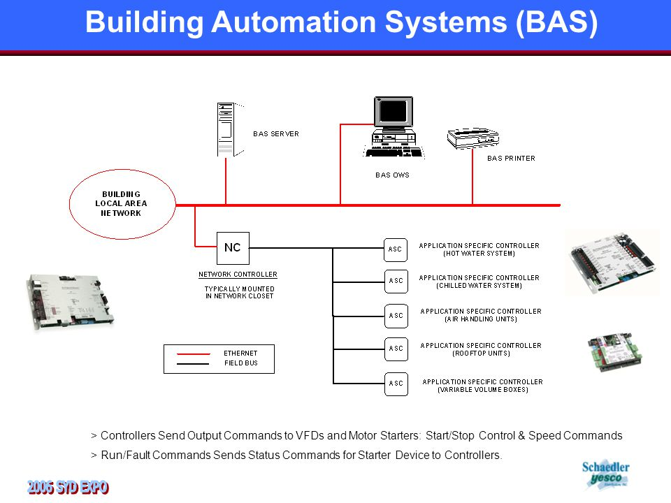 Building Automation Systems (BAS) > Controllers Send Output Commands to VFDs and Motor Starters: Start/Stop Control & Speed Commands > Run/Fault Commands Sends Status Commands for Starter Device to Controllers.