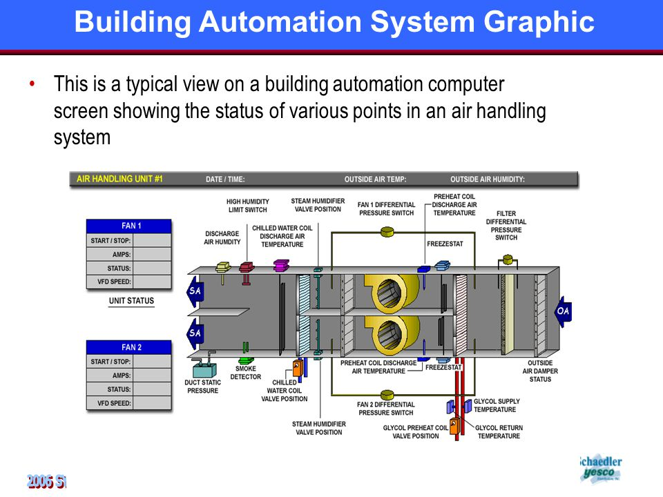 This is a typical view on a building automation computer screen showing the status of various points in an air handling system Building Automation System Graphic