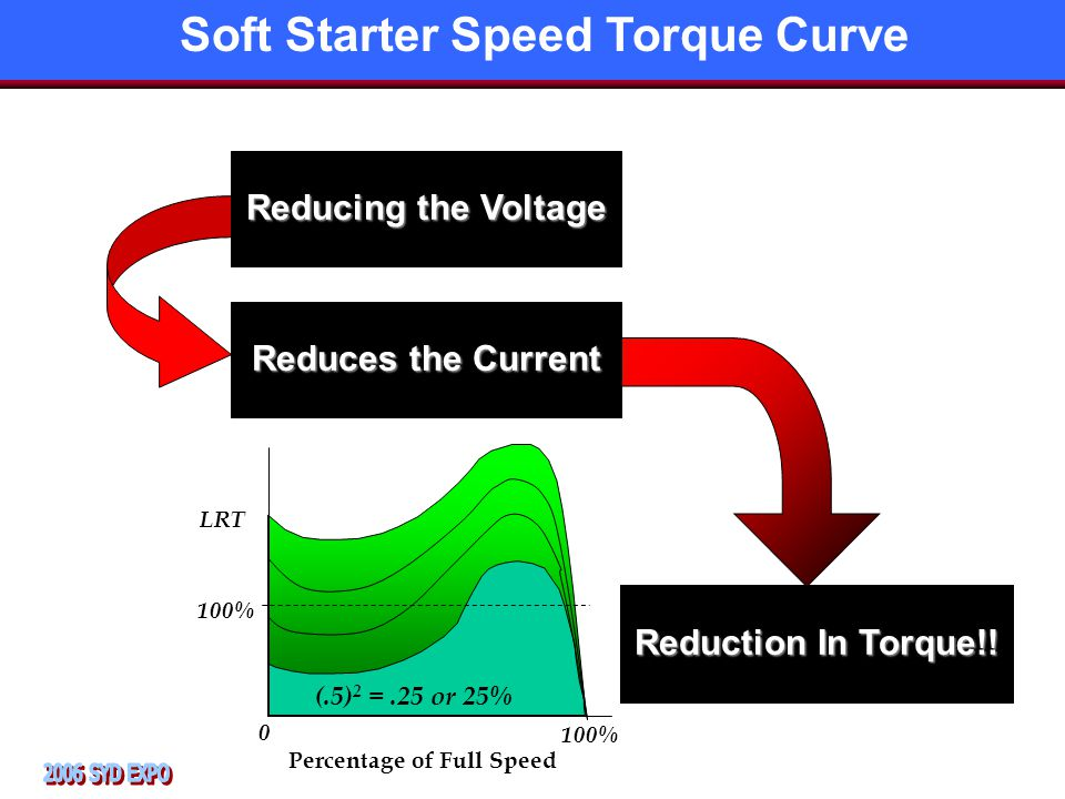 Reducing the Voltage Reduces the Current Reduction In Torque!.