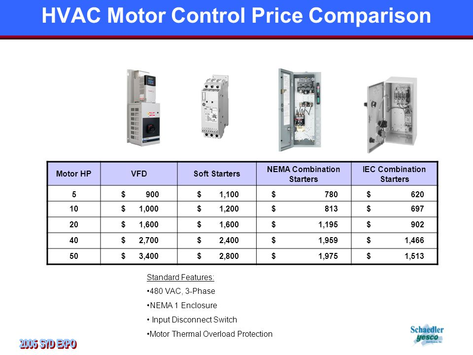 HVAC Motor Control Price Comparison Motor HPVFDSoft Starters NEMA Combination Starters IEC Combination Starters 5 $ 900 $ 1,100 $ 780 $ 620 10 $ 1,000 $ 1,200 $ 813 $ 697 20 $ 1,600 $ 1,195 $ 902 40 $ 2,700 $ 2,400 $ 1,959 $ 1,466 50 $ 3,400 $ 2,800 $ 1,975 $ 1,513 Standard Features: 480 VAC, 3-Phase NEMA 1 Enclosure Input Disconnect Switch Motor Thermal Overload Protection