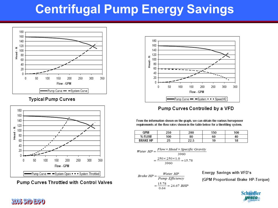 Typical Pump Curves Pump Curves Throttled with Control Valves Pump Curves Controlled by a VFD Energy Savings with VFD's (GPM Proportional Brake HP-Torque) Centrifugal Pump Energy Savings