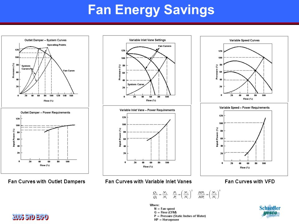 Fan Curves with Outlet DampersFan Curves with Variable Inlet VanesFan Curves with VFD Fan Energy Savings