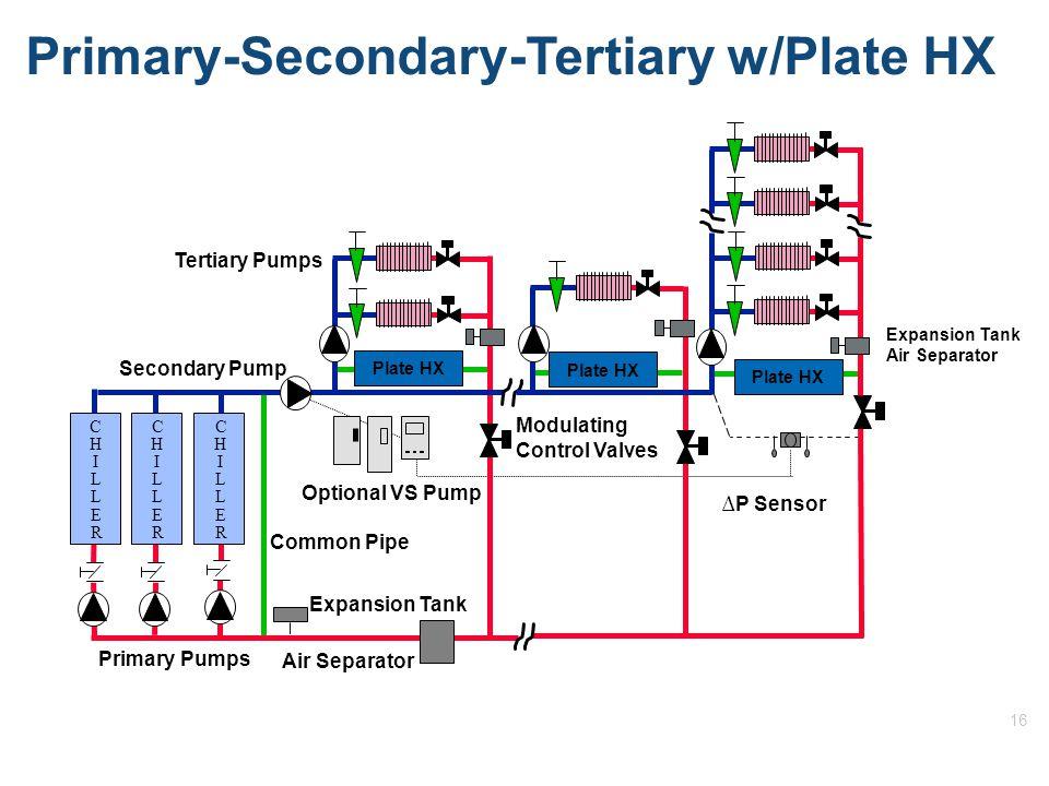 16 Primary-Secondary-Tertiary w/Plate HX Expansion Tank Air Separator C H I L L E R C H I L L E R Optional VS Pump ∆P Sensor Modulating Control Valves Secondary Pump C H I L L E R Primary Pumps Common Pipe Plate HX Tertiary Pumps Air Separator