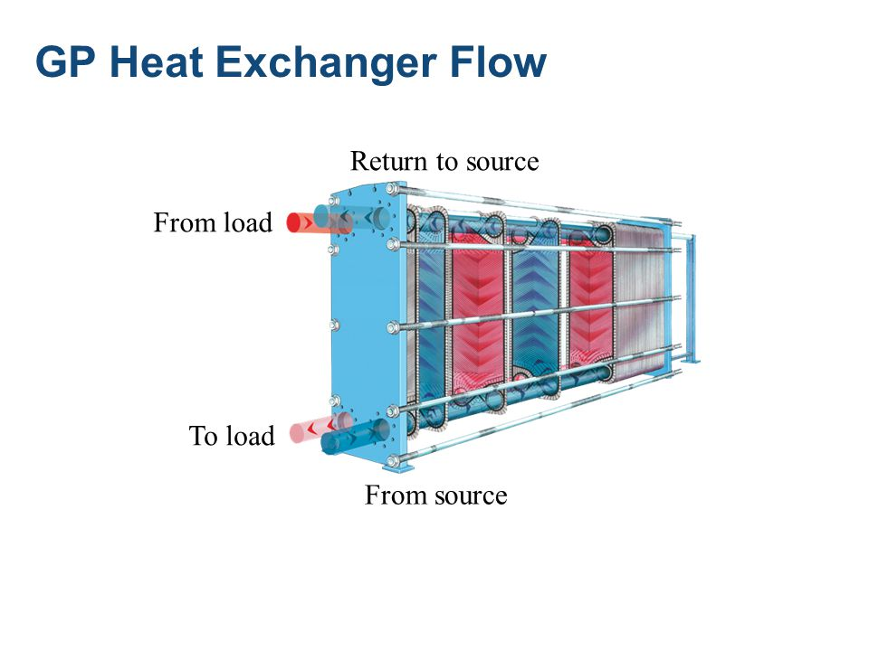 GP Heat Exchanger Flow From source Return to source To load From load