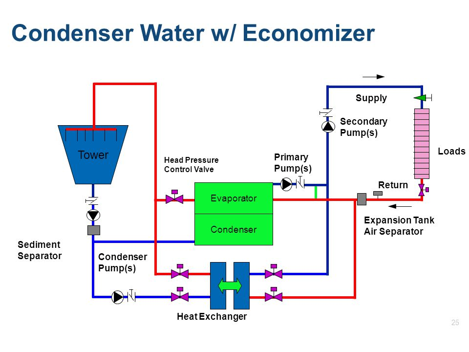 25 Condenser Water w/ Economizer Return Supply Tower Evaporator Condenser Primary Pump(s) Secondary Pump(s) Condenser Pump(s) Head Pressure Control Valve Heat Exchanger Loads Sediment Separator Expansion Tank Air Separator