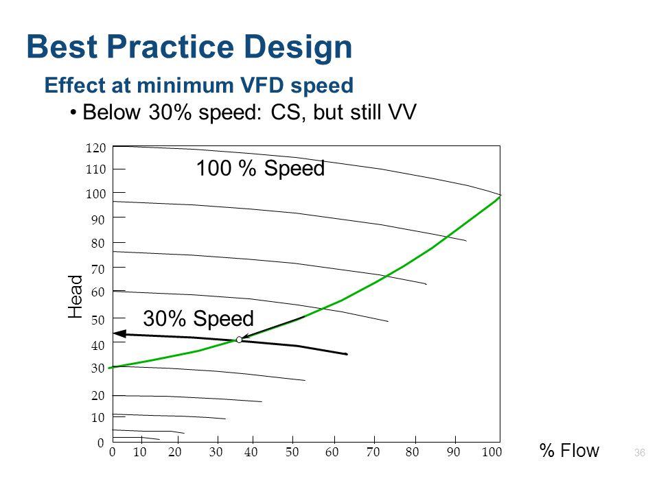 36 Effect at minimum VFD speed Below 30% speed: CS, but still VV 120 110 100 90 80 50 40 30 20 10 70 60 0 1020304050 60708090100 0 % Flow Head 100 % Speed 30% Speed Best Practice Design