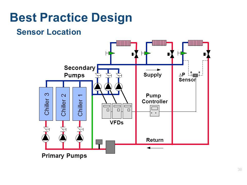 38 Sensor Location Return Supply Pump Controller VFDs ∆P∆P Sensor Chiller 3 Chiller 2Chiller 1 Primary Pumps Secondary Pumps Best Practice Design