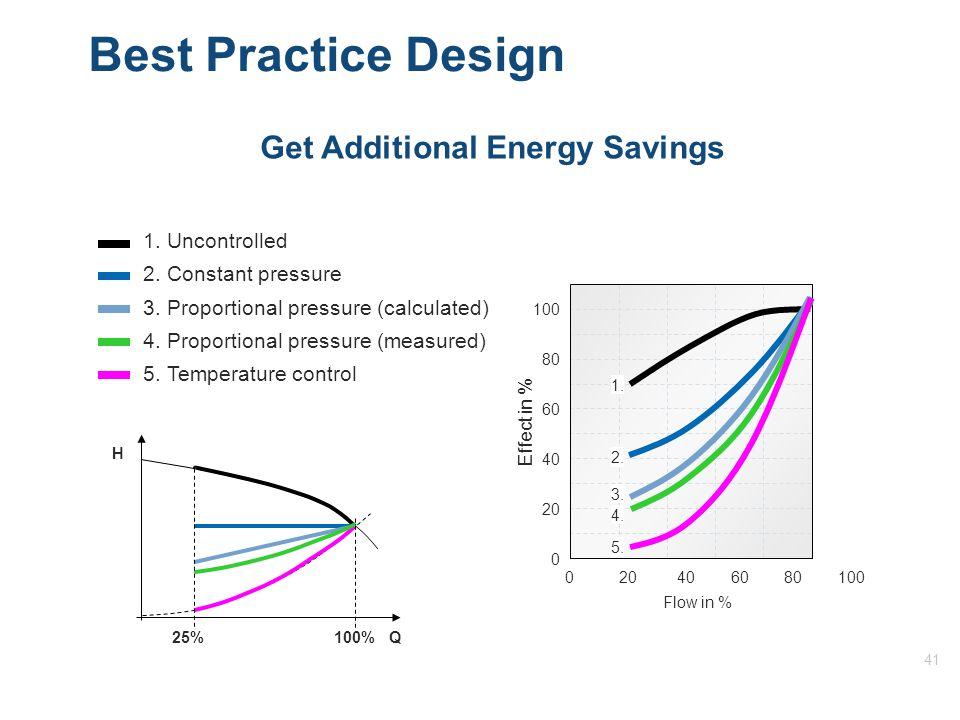 41 Best Practice Design Q 100%25% H 1. Uncontrolled 2.