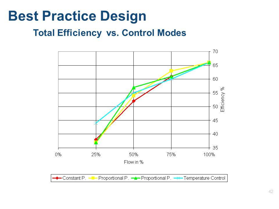 42 Best Practice Design Total Efficiency vs. Control Modes