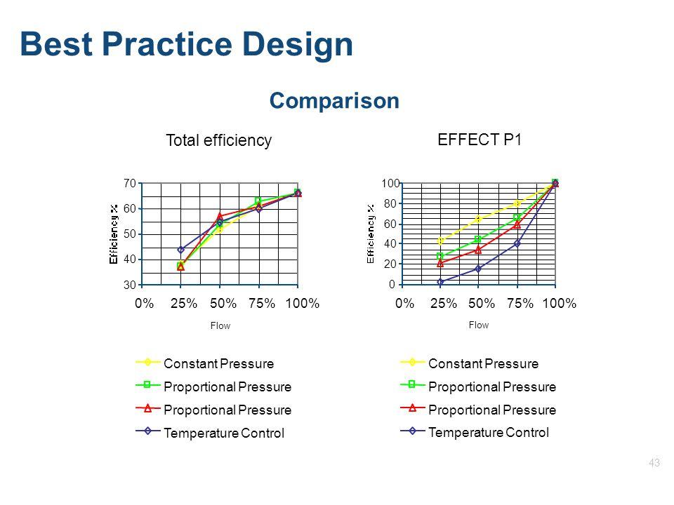 43 Best Practice Design Comparison