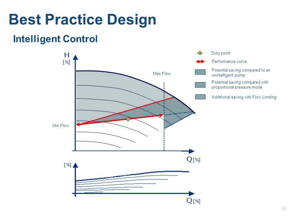 Intelligent Control Best Practice Design 45 Flow Limit 0255075100 Max Flow Potential saving compared to an unintelligent pump Potential saving compared with proportional pressure mode Duty point Additional saving with Flow Limiting Performance curve Min Flow