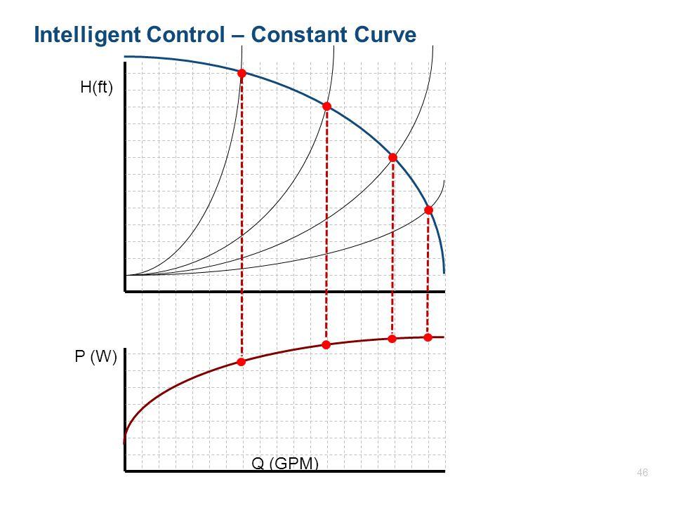 H(ft) P (W) Q (GPM) Intelligent Control – Constant Curve 46