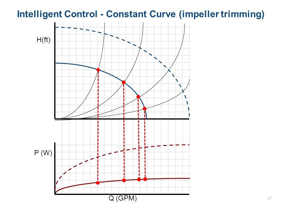 Intelligent Control - Constant Curve (impeller trimming) H(ft) P (W) Q (GPM) 47
