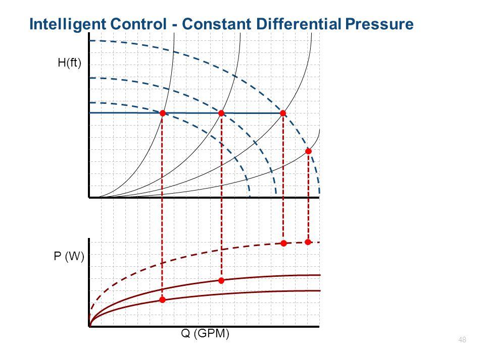 H(ft) P (W) Q (GPM) Intelligent Control - Constant Differential Pressure 48