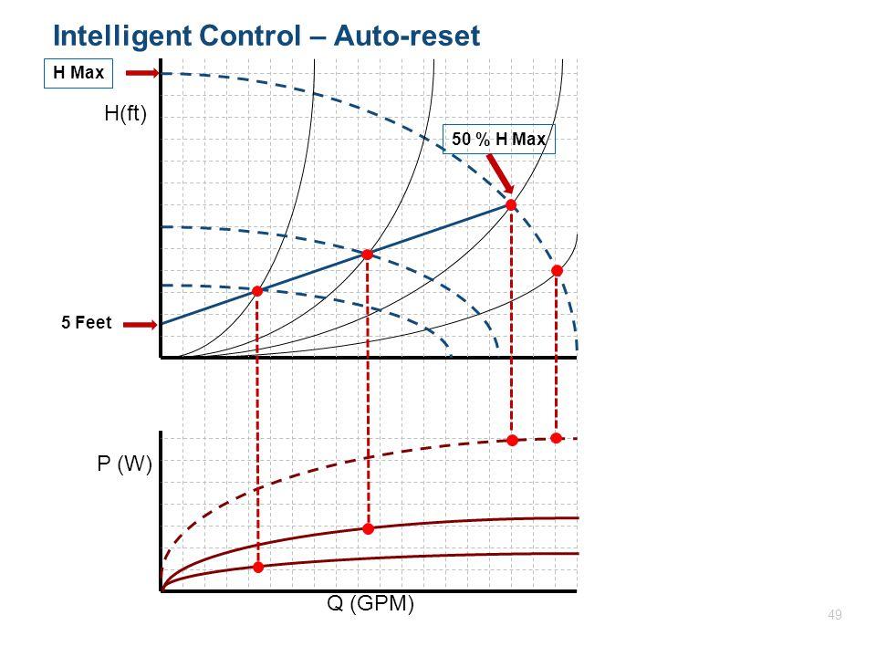 H(ft) P (W) Q (GPM) Intelligent Control – Auto-reset 5 Feet 50 % H MaxH Max 49