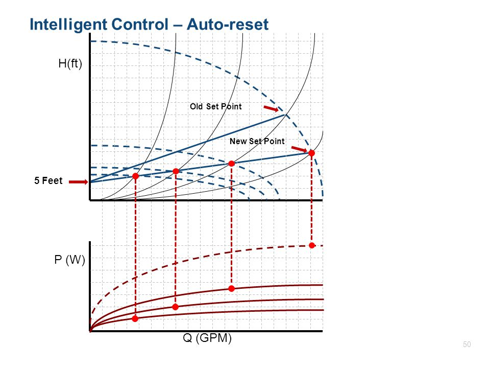 H(ft) P (W) Q (GPM) Intelligent Control – Auto-reset 5 Feet Old Set Point New Set Point 50