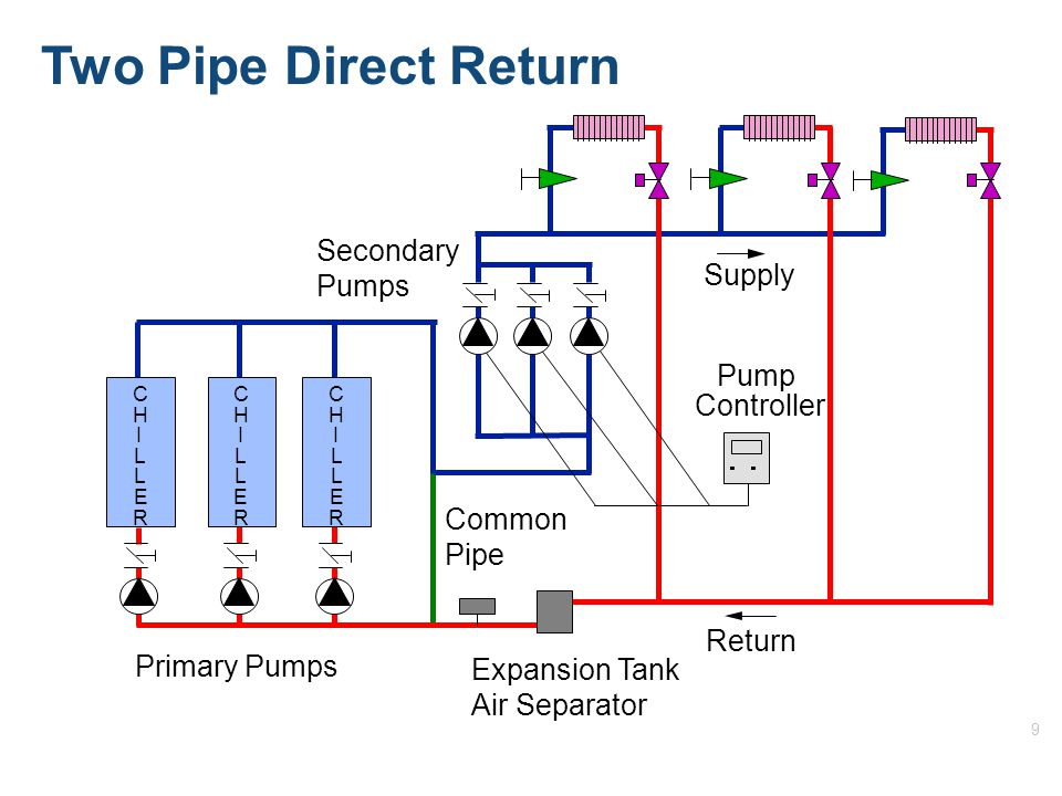 9 Two Pipe Direct Return C H I L L E R C H I L L E R C H I L L E R Return Supply Pump Controller Secondary Pumps Primary Pumps Expansion Tank Air Separator Common Pipe