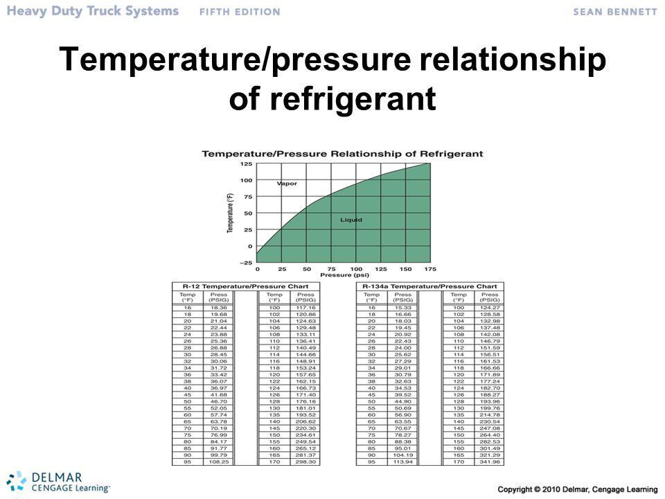 Temperature/pressure relationship of refrigerant