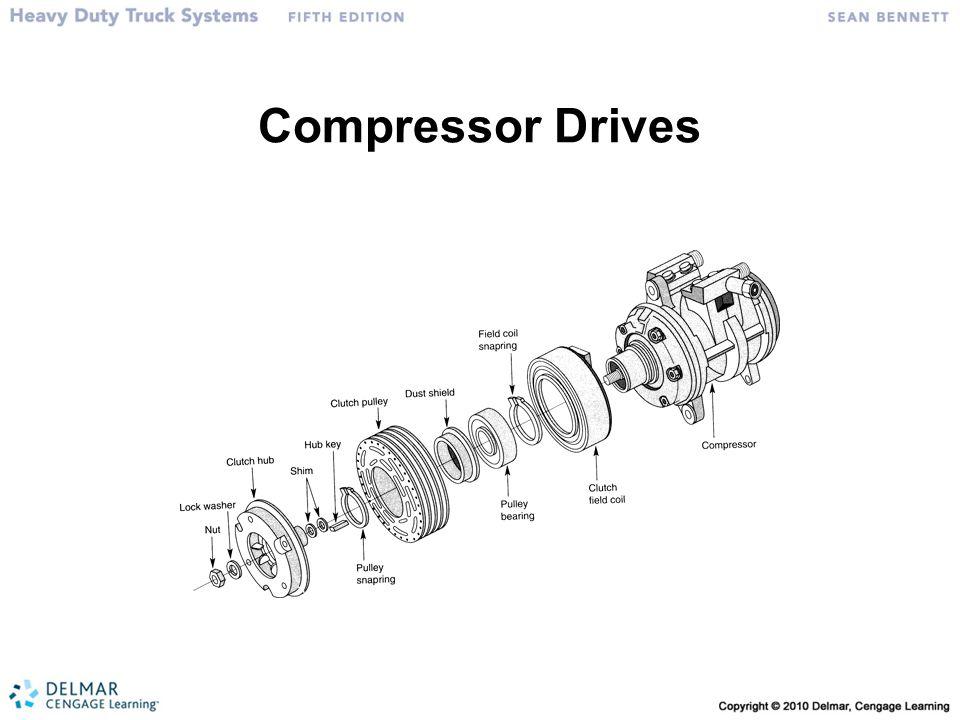 Compressor Drives