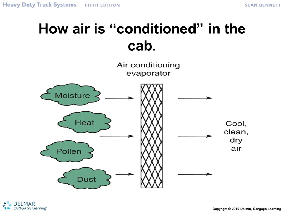 """How air is """"conditioned"""" in the cab."""