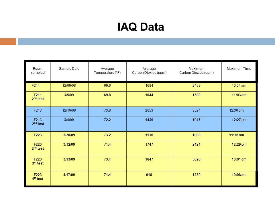 IAQ Data Room sampled Sample DateAverage Temperature (°F) Average Carbon Dioxide (ppm) Maximum Carbon Dioxide (ppm) Maximum Time F21112/09/0869.61684240910:04 am F211 2 nd test 3/5/0969.81044158811:03 am F21312/10/0873.820533024 12:30 pm F213 2 nd test 3/4/0972.21439194712:27 pm F2232/20/0973.215361808 11:36 am F223 2 nd test 3/12/0971.41747242412:29 pm F223 3 rd test 3/13/0973.41647302610:01 am F223 4 th test 4/17/0971.4918123910:08 am